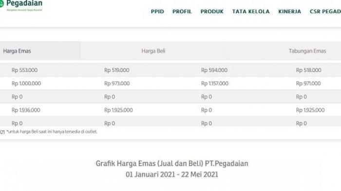 Tabel Harga emas di Pegadaian 22 Mei 2021.