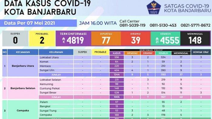 Update Covid-19 Banjarbaru : Sepekan Banjarbaru Melandai, Hari Ini Bertambah 4 Terkonfirmasi Positif