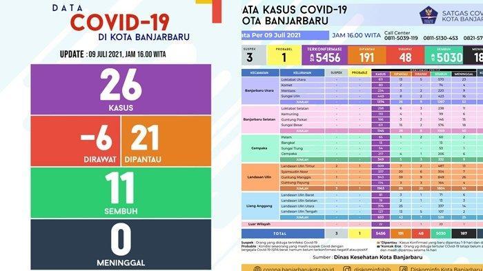 Update Covid-19 Banjarbaru, Positif Terkonfirmasi 26 Kasus, Kelurahan Laura Terbanyak 14 Orang