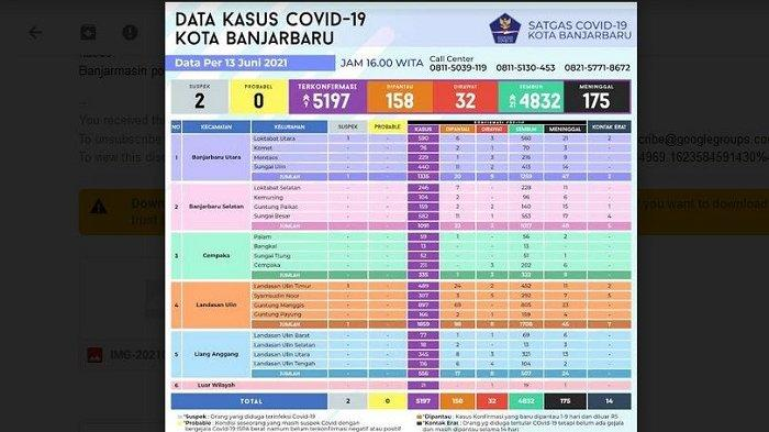 Update Covid-19 Banjarbaru : Terkonfirmasi PositifBertambah 9 Kasus, Sembuh 21 Orang