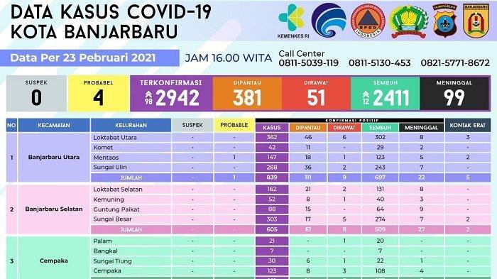 Tiga Pekan PPKM Diterapkan, Kasus Covid-19 Banjarbaru Tetap Meningkat, Hari Ini 98 Kasus