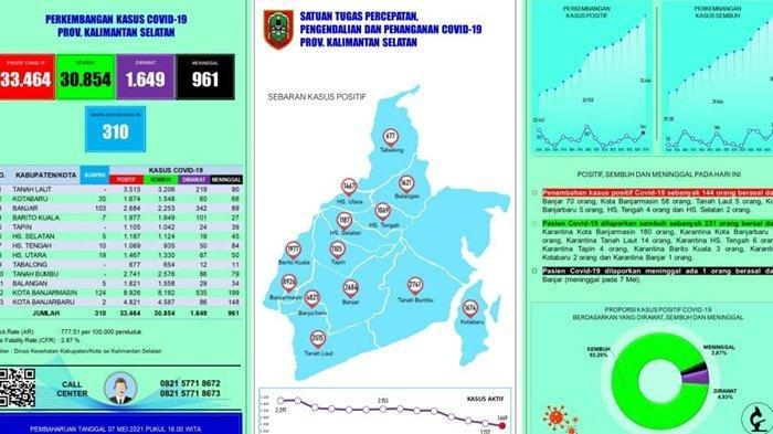Update Covid-19 Kalsel : Terkonfirmasi Positif Bertambah 144 Kasus, Terbanyak Banjar dan Banjarmasin