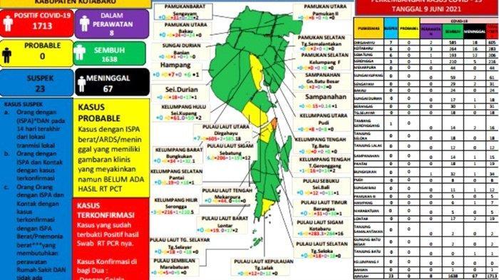 Update Covid-19 Kotabaru: Positif 1, Total Terkonfirmasi Menjadi 1.713 Orang