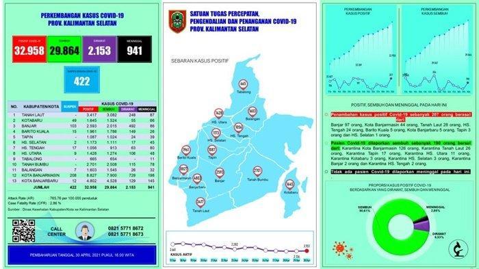 Update Covid-19 Kalsel : Terkonfirmasi Positif Hari Ini Bertambah l 207 Kasus, Banjar 97 Orang