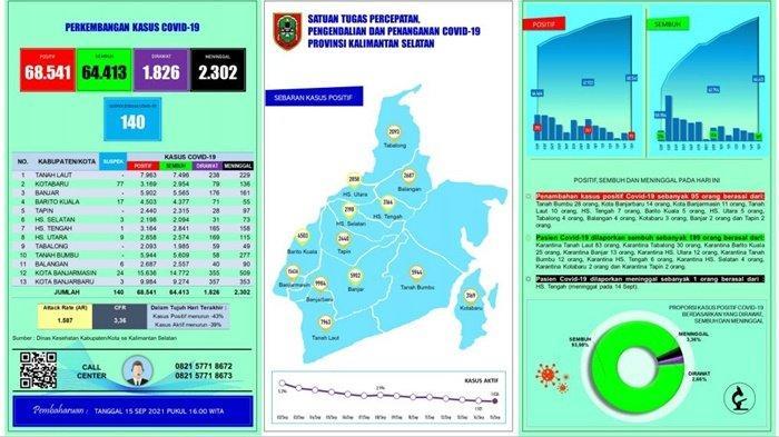 Update Covid 19 Kalsel : Meninggal 2 Orang, dari Banjarbaru dan Tanahbumbu