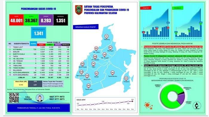 UPDATE Covid-19 Kalsel: Meninggal 48 Orang, Sembuh 452 Pasien, Positif 720