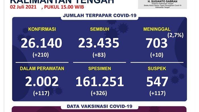 UPDATE Covid-19 Kalteng : Rekor, Dua Hari Pasien Terkonfirmasi Positif Meninggal Bertambah 19 Orang