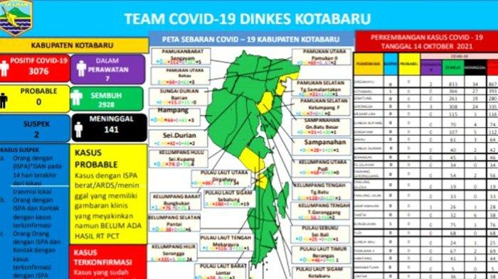 Update Covid-19 Kotabaru : Meninggal Bertambah 1 Kasus, Pasien Dalam Perawatan di RS Tersisa 2 Orang