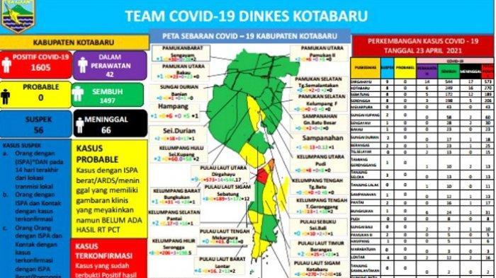 Update Covid-19 Kotabaru : Meninggal Tambah 1, Total 66 Orang