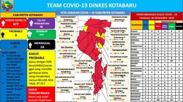 Update Covid-19 Kotabaru : Akhir Tahun Warga Terpapar Bertambah 3 Orang, Total 680 Orang