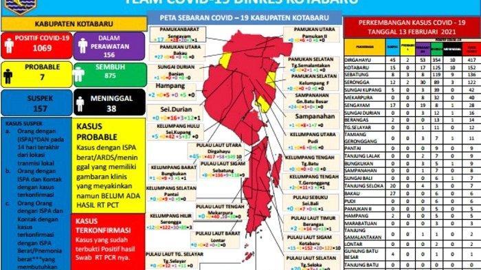Update Covid-19 Kotabaru : Tambah Lagi 1 Kasus, Total Terkonfirmasi 1.070 Orang