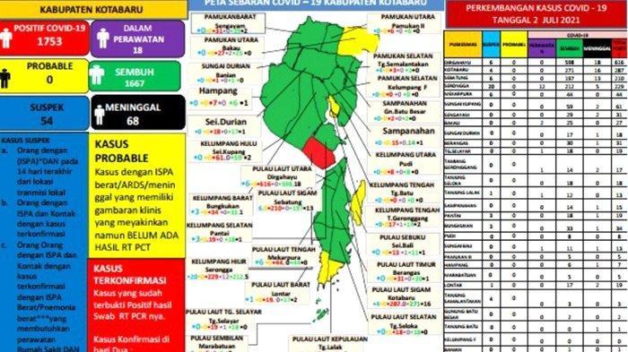Update Covid-19 Kotabaru: Suspek 657, Positif 56, Meninggal 2 Orang