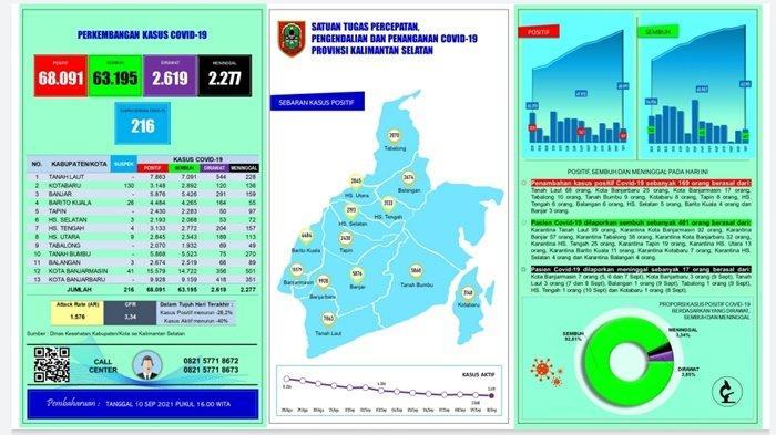 UPDATE Covid-19 Kalsel: Sembuh 401 Pasien, Total Jadi 63.195