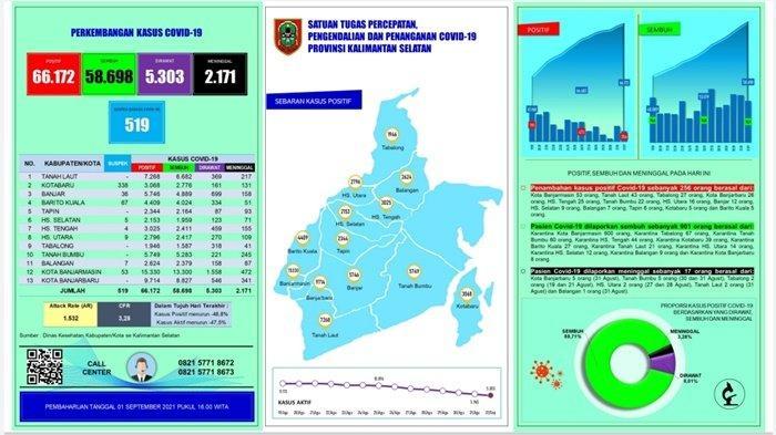 UPDATE Covid-19 Kalsel: Gubernur Paman Birin Sebut Stok Oksigen Aman