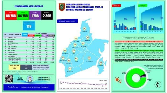 Diperpanjang Lagi, PPKM Level 4 di Banjarmasin dan Banjarbaru