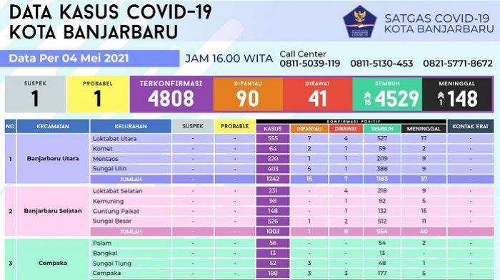 Update Covid-19 Banjarbaru : Sembuh Bertambah 15, Kini Dirawat Tersisa 41 Orang