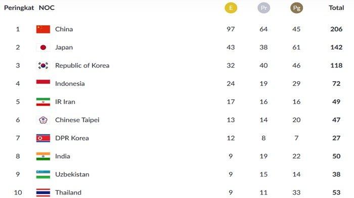 Update Perolehan Medali Asian Games 2018 - di Posisi 4, Indonesia Tiada Hari Tanpa Emas