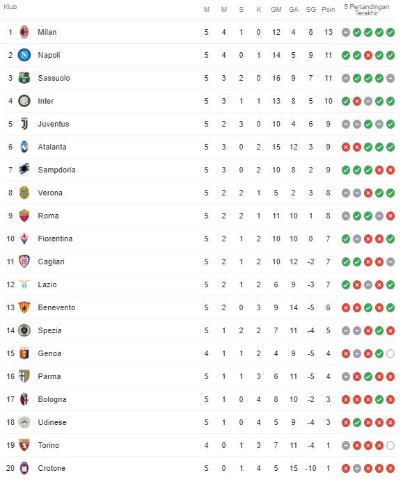 Klasemen Serie A Terbaru Peluang Milan Jauhi Napoli Sassuolo Juventus Menanti Ronaldo Di Pekan 6 Banjarmasin Post