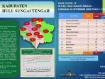 angka-covid-19-di-kabupaten-hst-provinsi-kalsel-sabtu-2692020.jpg
