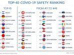 daftar-40-negara-teraman-di-dunia-saat-pandemi-covid-19.jpg