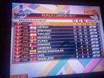 daftar-perolehan-medali-sea-games-bendera-peserta-tertukar_20170826_154723.jpg