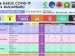 data-kasus-covid-19-di-banjarbaru-jumat-9102020.jpg