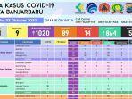 data-kasus-covid-19-di-banjarbaru-sabtu-3102020.jpg
