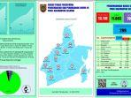 data-perkembangan-penanganan-covid-19-di-provinsi-kalsel-sabtu-28112020.jpg