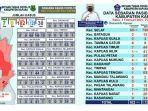 data-update-covid-19-di-kabupaten-kapuas-kalimantan-tengah-rabu-322021.jpg