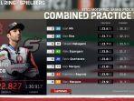 hasil-kombinasi-latihan-1-dan-2-fp1-fp2-motogp-austria-2021.jpg
