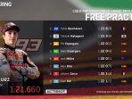 hasil-latihan-bebas-1-fp-1-motogp-jerman-2021-marc-marquez.jpg