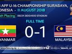 hasil-myanmar-vs-malaysia-perebutan-juara-3-piala-aff-u-16_20180811_200048.jpg