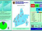 infografis-penanganan-covid-19-kalsel-sabtu-10102020.jpg