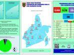 UPDATE Covid-19 Kalsel: Positif 50 Orang, Terbanyak dari Kabupaten Banjar