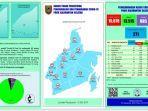 perkembangan-kasus-covid-19-di-provinsi-kalimantan-selatan-minggu-27122020.jpg