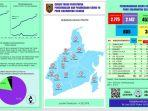 perkembangan-kasus-covid-19-di-provinsi-kalsel-rabu-2462020.jpg