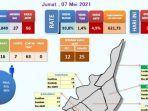 peta-sebaran-kasus-covid-19-di-kabupaten-batola-jumat-752021.jpg