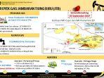 proyek-gas-jambaran-tiung-baru_20171010_115429.jpg