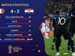 statistik-prancis-vs-kroasia-di-final-piala-dunia-2018_20180716_011142.jpg