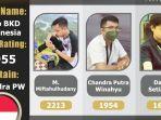 tim-tayo-bkd-indonesia-juarai-catur-online-unity-international-team-championship-6th-31072021.jpg