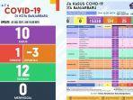 update-covid-19-banjarbaru-jumat-272021.jpg