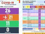 update-covid-19-banjarbaru-jumat-972021.jpg