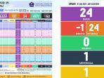 update-covid-19-banjarbaru-kamis-172021.jpg