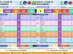 update-covid-19-di-banjarbaru-jumat-11122020.jpg