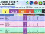 update-covid-19-di-banjarbaru-selasa-1622021.jpg