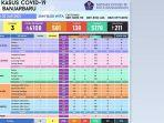 update-data-kasus-covid-19-kota-banjarbaru-02.jpg