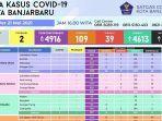 update-kasus-covid-19-di-kota-banjarbaru-per-21-mei-2021.jpg