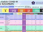update-kasus-covid-19-di-kota-banjarbaru-per-23-april-2021.jpg
