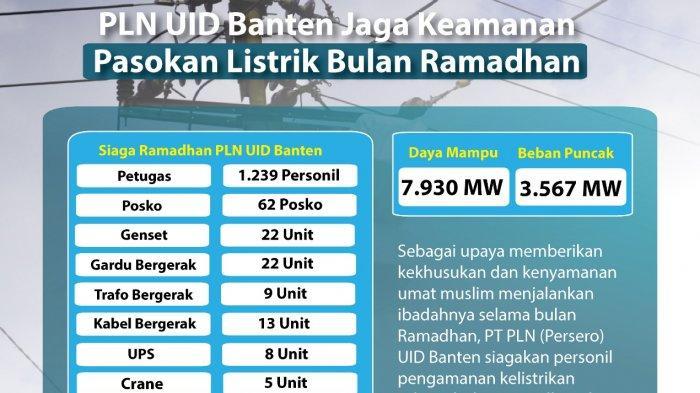 PLN UID Banten Siagakan 1.239 Petugas untuk Jaga Keamanan Pasokan Listrik di Ramadan & Idul Fitri