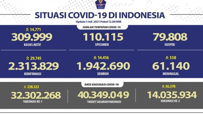 Rekor Lagi, Angka Positif Covid-19 Hari Ini 5 Juli 2021 Capai 29.745 Kasus, Banten di Urutan Keenam